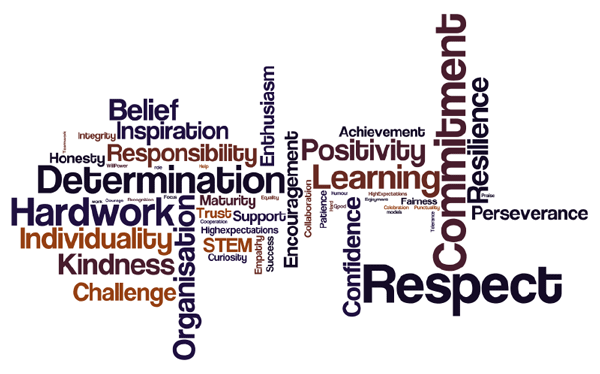 IKB's vision and values shown as a Wordle