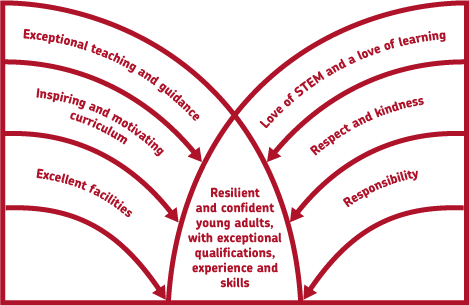 IKB's vision and values diagram